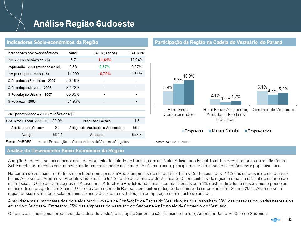 35 Análise Região Sudoeste Indicadores Sócio-econômicos da Região Análise do Desempenho Sócio-Econômico da Região A região Sudoeste possui o menor nível de produção do estado do Paraná, com um Valor Adicionado Fiscal total 10 vezes inferior ao da região Centro- Sul.