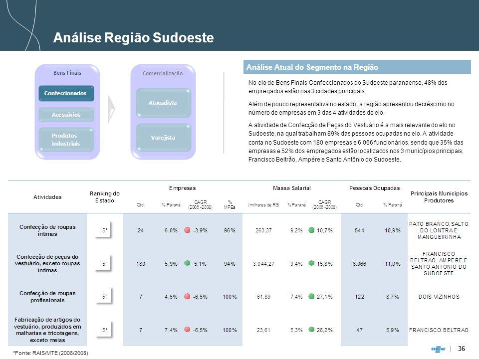 36 Análise Atual do Segmento na Região Análise Região Sudoeste No elo de Bens Finais Confeccionados do Sudoeste paranaense, 48% dos empregados estão nas 3 cidades principais.