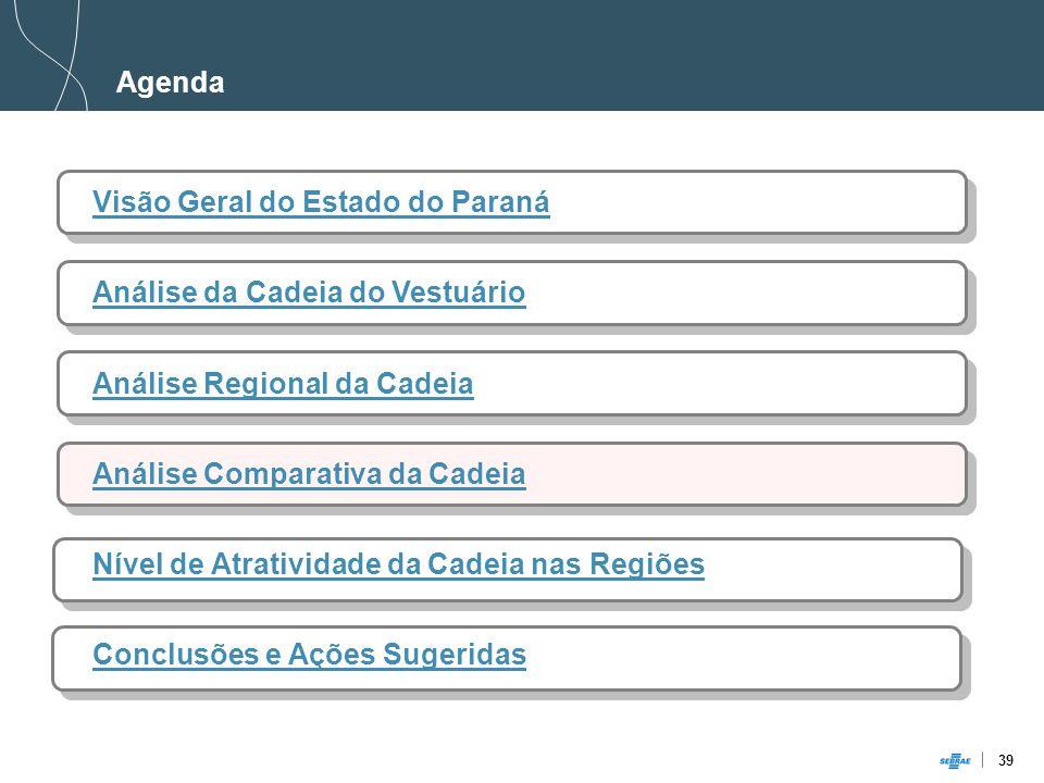 39 Agenda Visão Geral do Estado do Paraná Análise da Cadeia do Vestuário Análise Regional da Cadeia Análise Comparativa da Cadeia Nível de Atratividade da Cadeia nas Regiões Conclusões e Ações Sugeridas