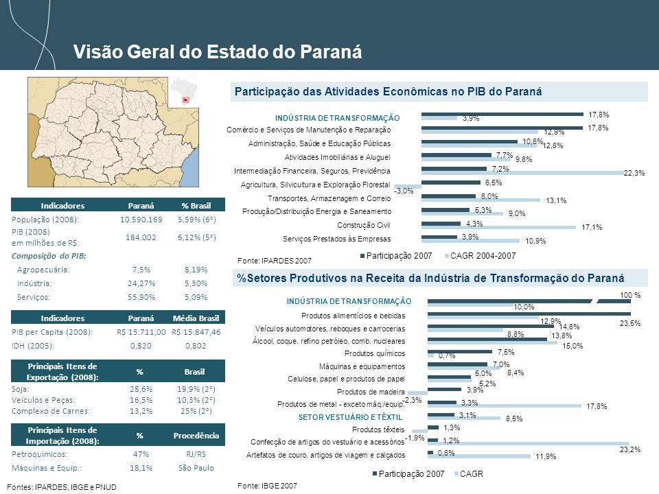 4 Visão Geral do Estado do Paraná Participação das Atividades Econômicas no PIB do Paraná %Setores Produtivos na Receita da Indústria de Transformação do Paraná IndicadoresParaná% Brasil População (2008):10.590.169 5.59% (6 o ) PIB (2008) em milhões de R$: 184.002 6,12% (5 o ) Composição do PIB: Agropecuária:7,5%8,19% Indústria:24,27%5,30% Serviços:55.90%5,09% IndicadoresParanáMédia Brasil PIB per Capita (2008):R$ 15.711,00R$ 15.847,46 IDH (2005):0,8200,802 Principais Itens de Exportação (2008): % Brasil Soja: Veículos e Peças: Complexo de Carnes: 28,6% 16,5% 13,2% 19,9% (2 o ) 10,3% (2 o ) 25% (2 o ) Principais Itens de Importação (2008): % Procedência Petroquímicos:47%RJ/RS Máquinas e Equip.:18,1%São Paulo Fontes: IPARDES, IBGE e PNUD INDÚSTRIA DE TRANSFORMAÇÃO Fonte: IPARDES 2007 Fonte: IBGE 2007 INDÚSTRIA DE TRANSFORMAÇÃO SETOR VESTUÁRIO E TÊXTIL