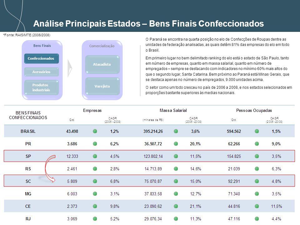 41 *Fonte: RAIS/MTE (2006/2008) Análise Principais Estados – Bens Finais Confeccionados Bens Finais Comercialização Confeccionados Acessórios Atacadista Varejista Produtos industriais O Paraná se encontra na quarta posição no elo de Confecções de Roupas dentre as unidades de federação analisadas, as quais detêm 81% das empresas do elo em todo o Brasil.