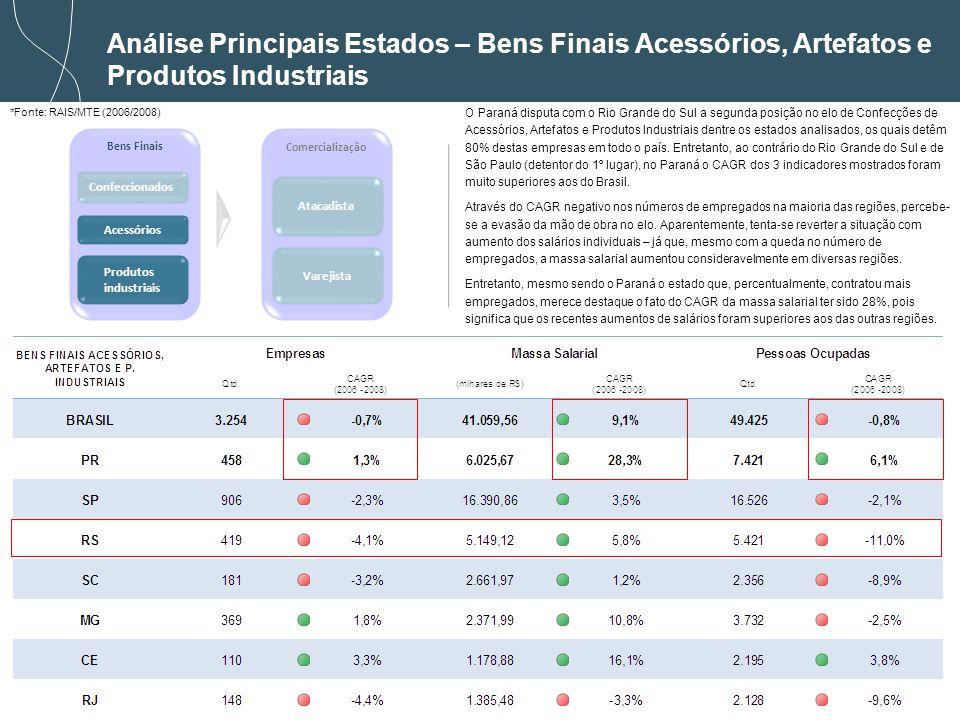 42 *Fonte: RAIS/MTE (2006/2008) Análise Principais Estados – Bens Finais Acessórios, Artefatos e Produtos Industriais Bens Finais Comercialização Confeccionados Acessórios Atacadista Varejista Produtos industriais O Paraná disputa com o Rio Grande do Sul a segunda posição no elo de Confecções de Acessórios, Artefatos e Produtos Industriais dentre os estados analisados, os quais detêm 80% destas empresas em todo o país.
