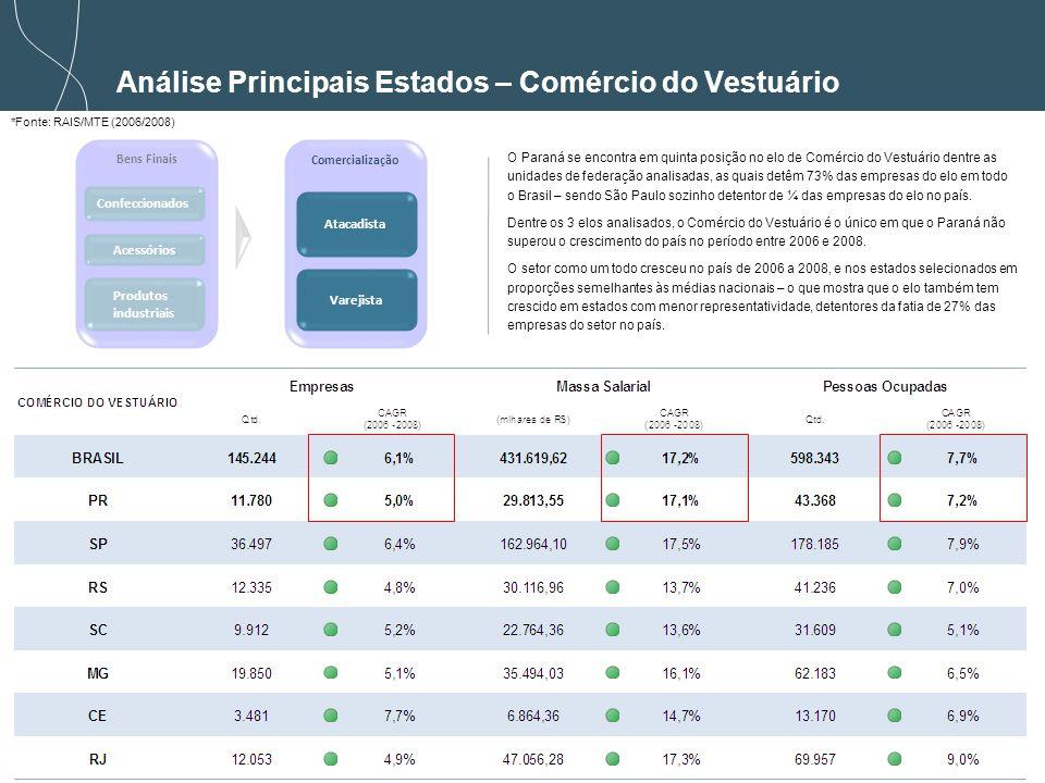 43 *Fonte: RAIS/MTE (2006/2008) Análise Principais Estados – Comércio do Vestuário Bens Finais Comercialização Confeccionados Acessórios Atacadista Varejista Produtos industriais O Paraná se encontra em quinta posição no elo de Comércio do Vestuário dentre as unidades de federação analisadas, as quais detêm 73% das empresas do elo em todo o Brasil – sendo São Paulo sozinho detentor de ¼ das empresas do elo no país.