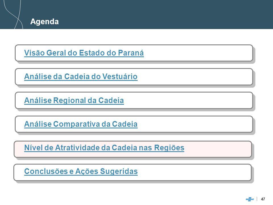 47 Agenda Visão Geral do Estado do Paraná Análise da Cadeia do Vestuário Análise Regional da Cadeia Análise Comparativa da Cadeia Nível de Atratividade da Cadeia nas Regiões Conclusões e Ações Sugeridas