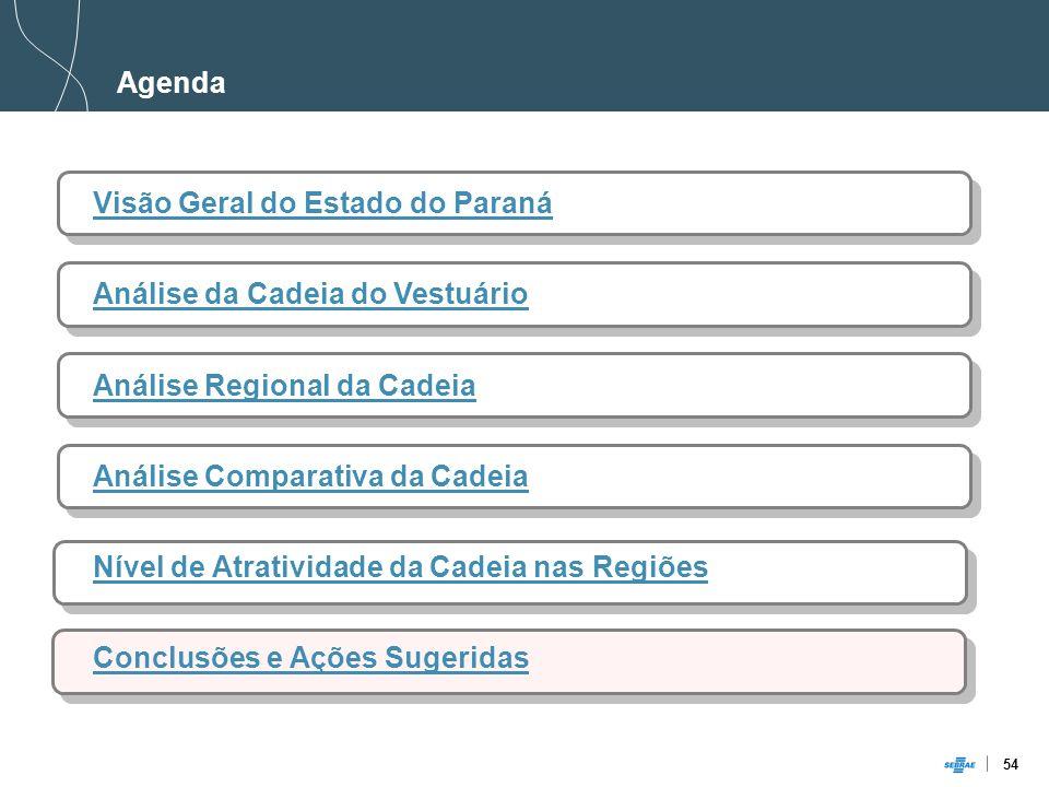 54 Agenda Visão Geral do Estado do Paraná Análise da Cadeia do Vestuário Análise Regional da Cadeia Análise Comparativa da Cadeia Nível de Atratividade da Cadeia nas Regiões Conclusões e Ações Sugeridas