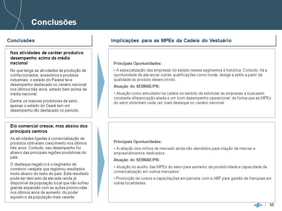 55 Nas atividades de caráter produtivo desempenho acima da média nacional No que tange as atividades de produção de confeccionados, acessórios e produtos industriais, o estado do Paraná teve desempenho destacado no cenário nacional nos últimos três anos, estado bem acima da média nacional.