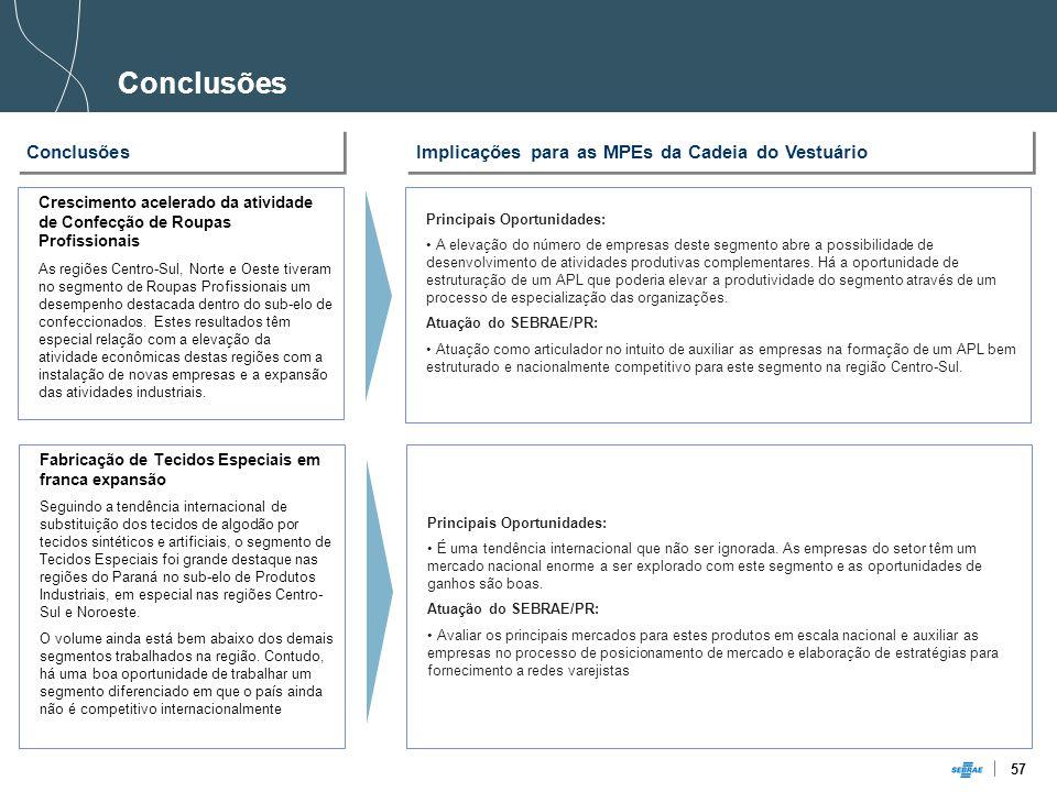 57 Conclusões Implicações para as MPEs da Cadeia do Vestuário Conclusões Fabricação de Tecidos Especiais em franca expansão Seguindo a tendência internacional de substituição dos tecidos de algodão por tecidos sintéticos e artificiais, o segmento de Tecidos Especiais foi grande destaque nas regiões do Paraná no sub-elo de Produtos Industriais, em especial nas regiões Centro- Sul e Noroeste.
