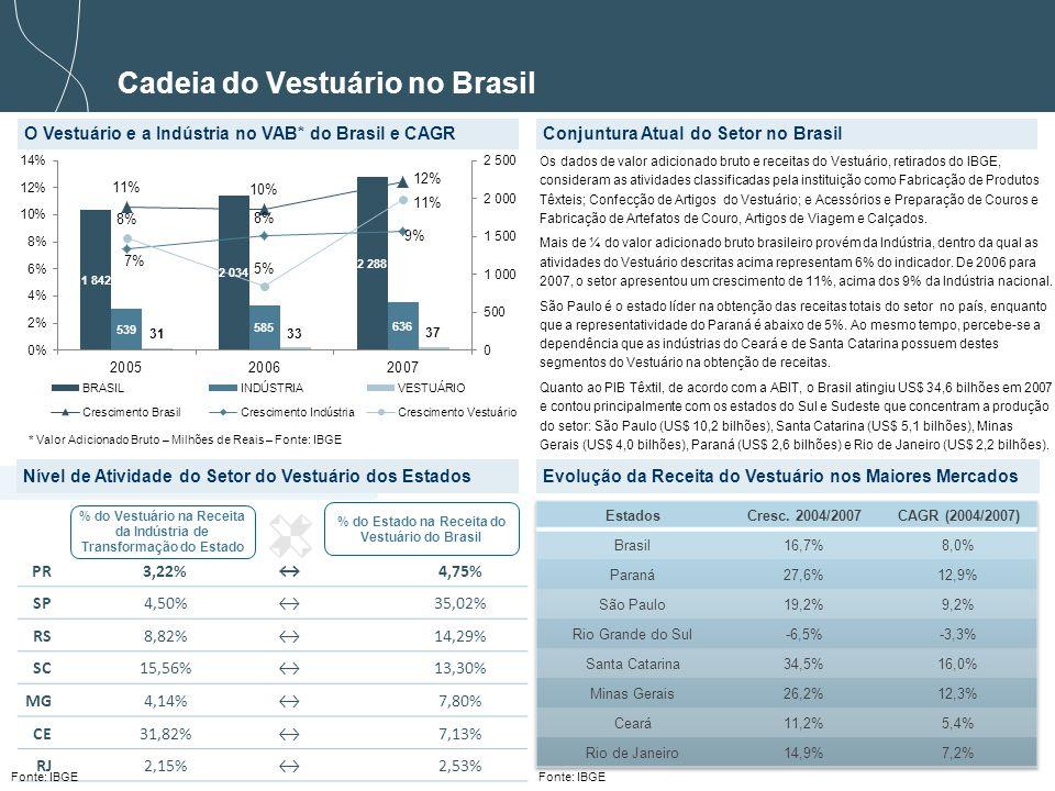 8 PR3,22%4,75% SP4,50%35,02% RS8,82%14,29% SC15,56%13,30% MG4,14%7,80% CE31,82%7,13% RJ2,15%2,53% Conjuntura Atual do Setor no Brasil Cadeia do Vestuário no Brasil % do Vestuário na Receita da Indústria de Transformação do Estado % do Estado na Receita do Vestuário do Brasil Evolução da Receita do Vestuário nos Maiores Mercados * Valor Adicionado Bruto – Milhões de Reais – Fonte: IBGE O Vestuário e a Indústria no VAB* do Brasil e CAGR Nível de Atividade do Setor do Vestuário dos Estados Os dados de valor adicionado bruto e receitas do Vestuário, retirados do IBGE, consideram as atividades classificadas pela instituição como Fabricação de Produtos Têxteis; Confecção de Artigos do Vestuário; e Acessórios e Preparação de Couros e Fabricação de Artefatos de Couro, Artigos de Viagem e Calçados.