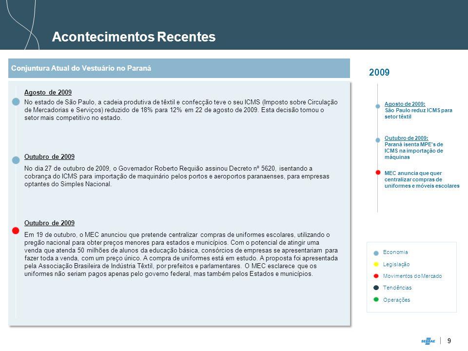 9 Acontecimentos Recentes 2009 Outubro de 2009: Paraná isenta MPE s de ICMS na importação de máquinas MEC anuncia que quer centralizar compras de uniformes e móveis escolares Conjuntura Atual do Vestuário no Paraná Agosto de 2009 No estado de São Paulo, a cadeia produtiva de têxtil e confecção teve o seu ICMS (Imposto sobre Circulação de Mercadorias e Serviços) reduzido de 18% para 12% em 22 de agosto de 2009.
