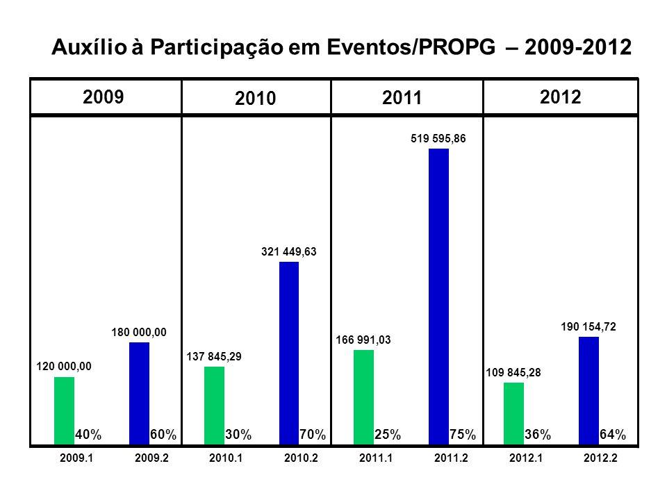 Auxílio à Participação em Eventos/PROPG – 2009-2012 2009 2010 2011 2012