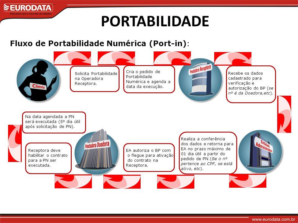 PORTABILIDADE Fluxo de Portabilidade Numérica (Port-in): Solicita Portabilidade na Operadora Receptora.