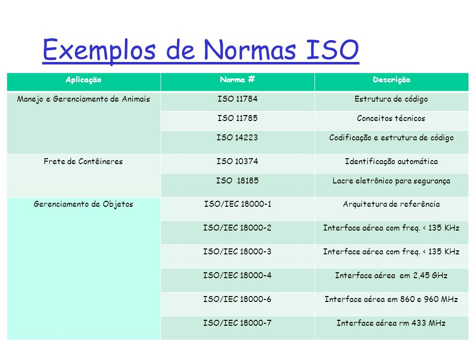 Exemplos de Normas ISO AplicaçãoNorma #Descrição Manejo e Gerenciamento de AnimaisISO 11784Estrutura de código ISO 11785Conceitos técnicos ISO 14223Co