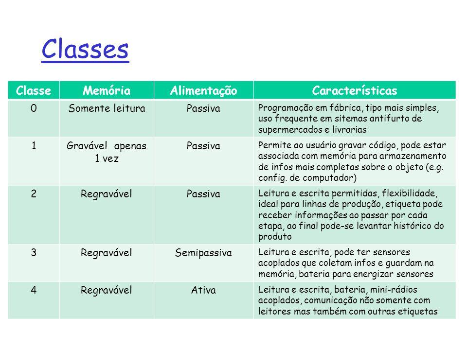 Classes ClasseMemóriaAlimentaçãoCaracterísticas 0Somente leituraPassiva Programação em fábrica, tipo mais simples, uso frequente em sitemas antifurto