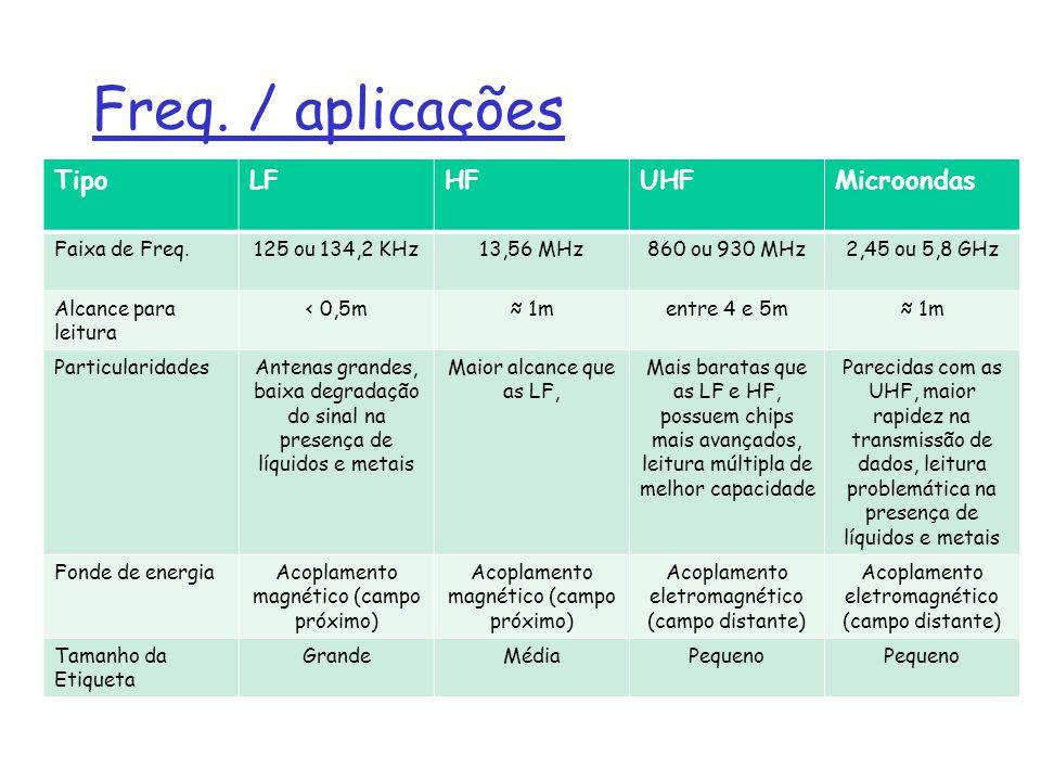 Freq. / aplicações TipoLFHFUHFMicroondas Faixa de Freq.125 ou 134,2 KHz13,56 MHz860 ou 930 MHz2,45 ou 5,8 GHz Alcance para leitura < 0,5m 1mentre 4 e