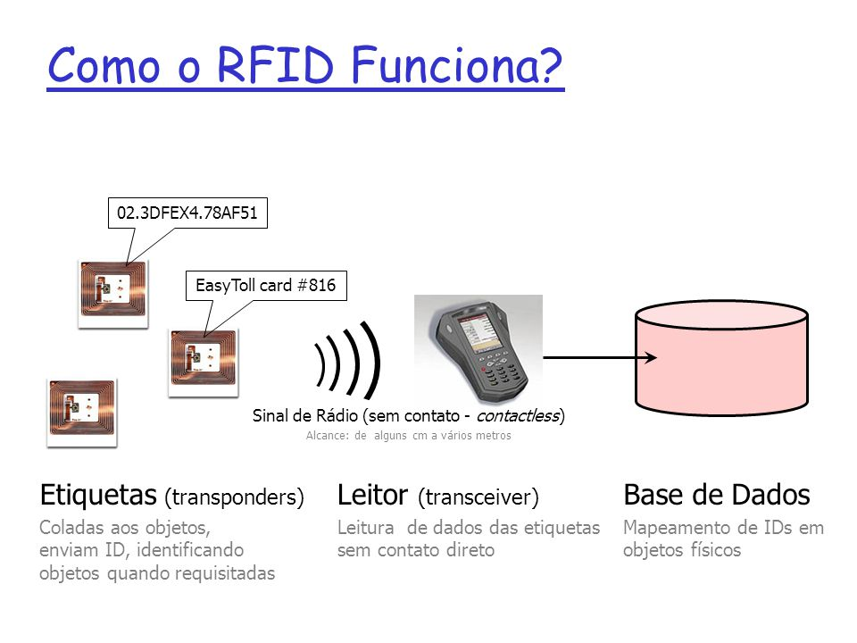 Como o RFID Funciona? Etiquetas (transponders) Coladas aos objetos, enviam ID, identificando objetos quando requisitadas 02.3DFEX4.78AF51 EasyToll car