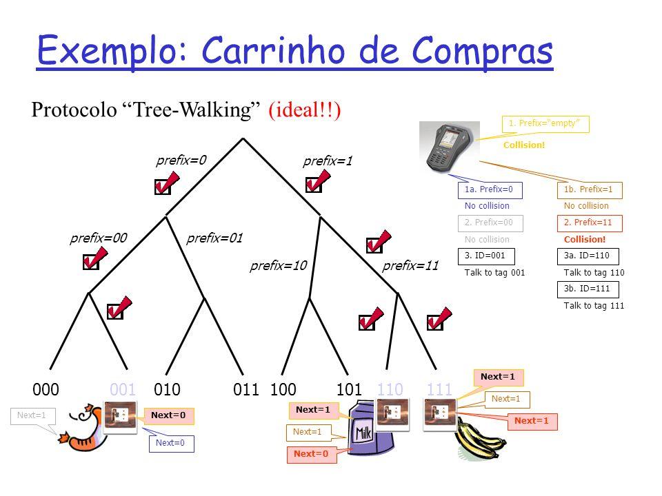 Exemplo: Carrinho de Compras 000001010011100101110111 prefix=0 prefix=00prefix=01 prefix=10prefix=11 prefix=1 1. Prefix=empty Next=0 Next=1 Collision!