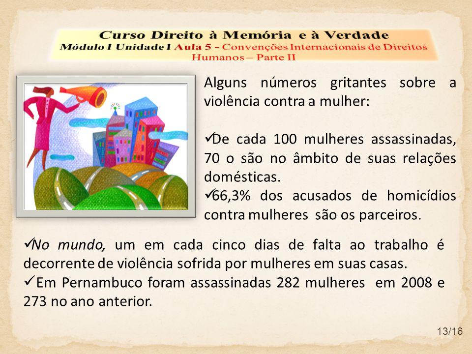 No mundo, um em cada cinco dias de falta ao trabalho é decorrente de violência sofrida por mulheres em suas casas. Em Pernambuco foram assassinadas 28