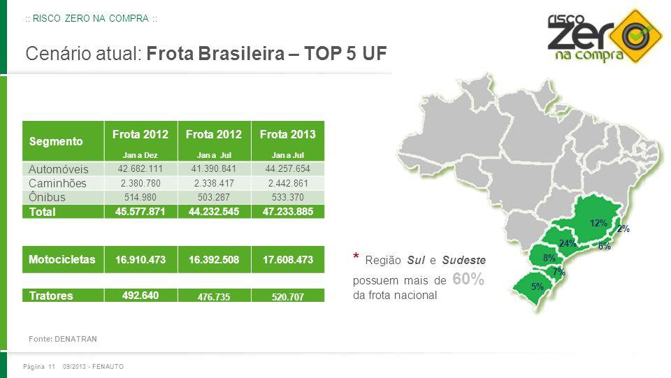 Cenário atual: Frota Brasileira – TOP 5 UF 24% 12% 8% 6% 5% Segmento Frota 2012 Frota 2013 Jan a DezJan a Jul Automóveis 42.682.11141.390.84144.257.65