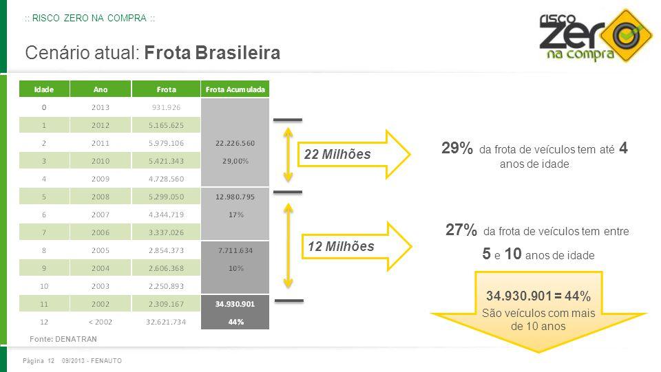 Cenário atual: Frota Brasileira Fonte: DENATRAN 22 Milhões 12 Milhões 34.930.901 = 44% São veículos com mais de 10 anos 29% da frota de veículos tem a