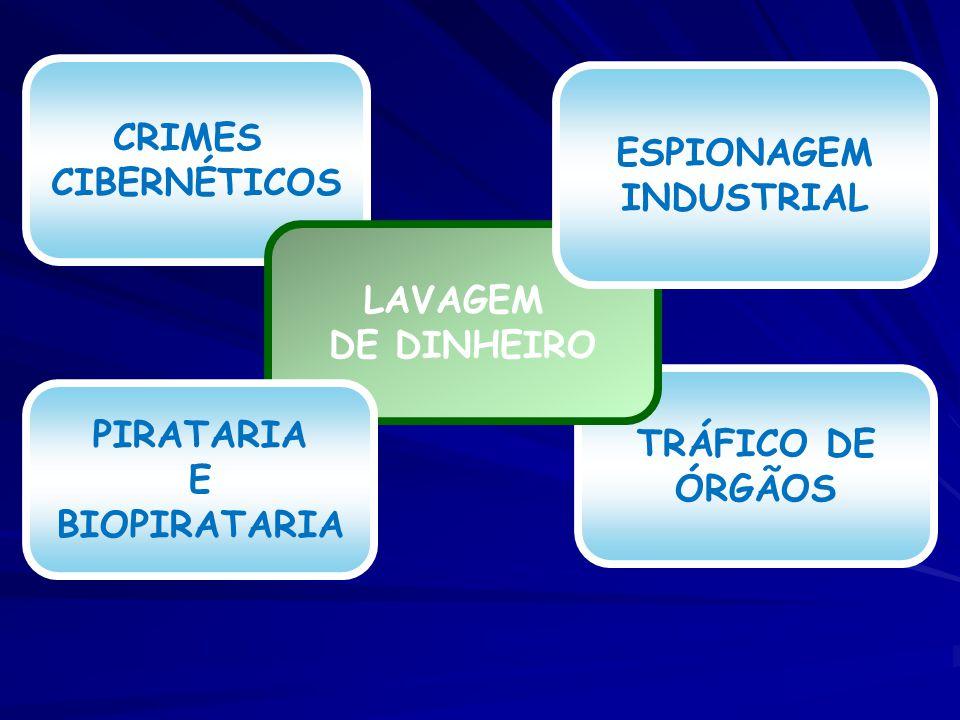 TRÁFICO DE ÓRGÃOS CRIMES CIBERNÉTICOS LAVAGEM DE DINHEIRO PIRATARIA E BIOPIRATARIA ESPIONAGEM INDUSTRIAL