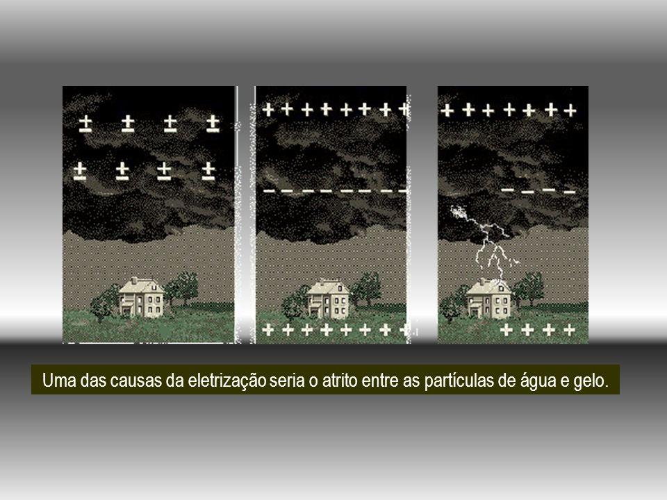 Distribuição de cargas no solo e nas nuvens.