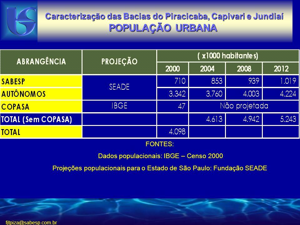 fjtpiza@sabesp.com.br FONTES: Dados populacionais: IBGE – Censo 2000 Projeções populacionais para o Estado de São Paulo: Fundação SEADE