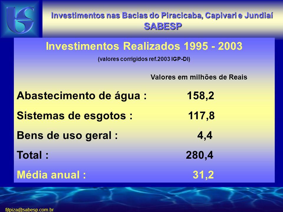 fjtpiza@sabesp.com.br Investimentos Realizados 1995 - 2003 (valores corrigidos ref.2003 IGP-DI) Valores em milhões de Reais Abastecimento de água : 158,2 Sistemas de esgotos : 117,8 Bens de uso geral : 4,4 Total : 280,4 Média anual : 31,2
