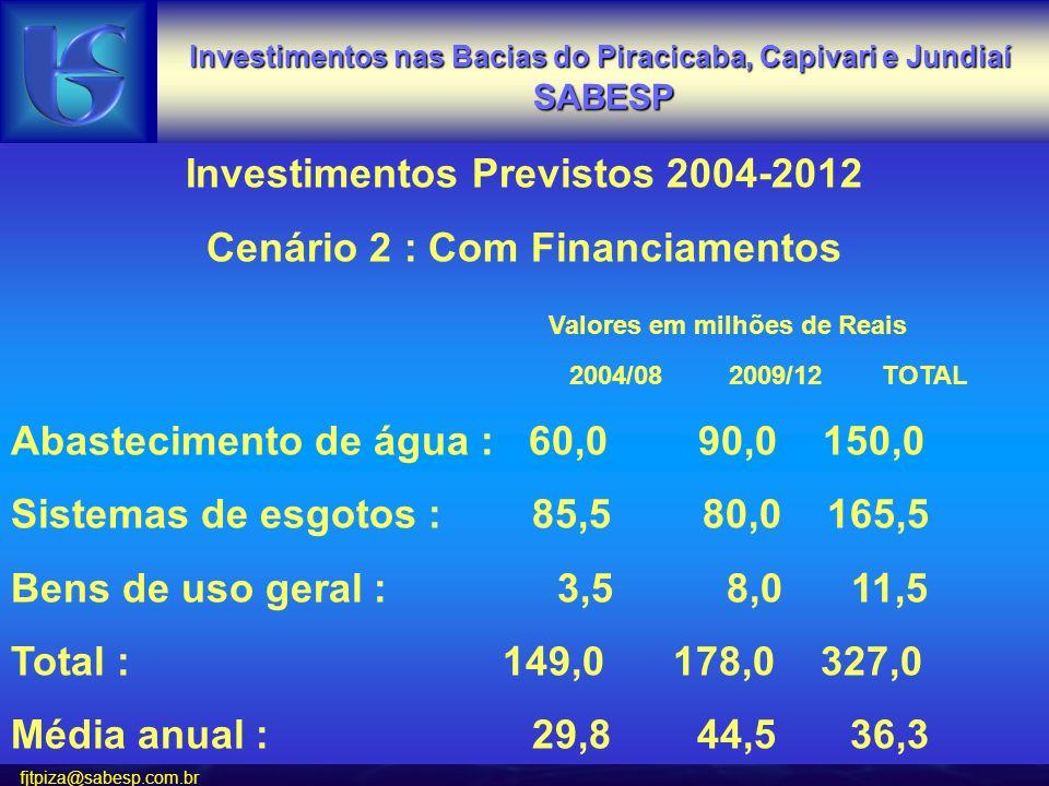 fjtpiza@sabesp.com.br Investimentos Previstos 2004-2012 Cenário 2 : Com Financiamentos Valores em milhões de Reais 2004/08 2009/12 TOTAL Abastecimento de água : 60,0 90,0 150,0 Sistemas de esgotos : 85,5 80,0 165,5 Bens de uso geral : 3,5 8,0 11,5 Total : 149,0 178,0 327,0 Média anual : 29,8 44,536,3