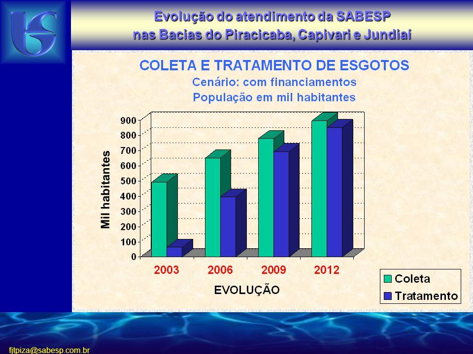 fjtpiza@sabesp.com.br Mil habitantes