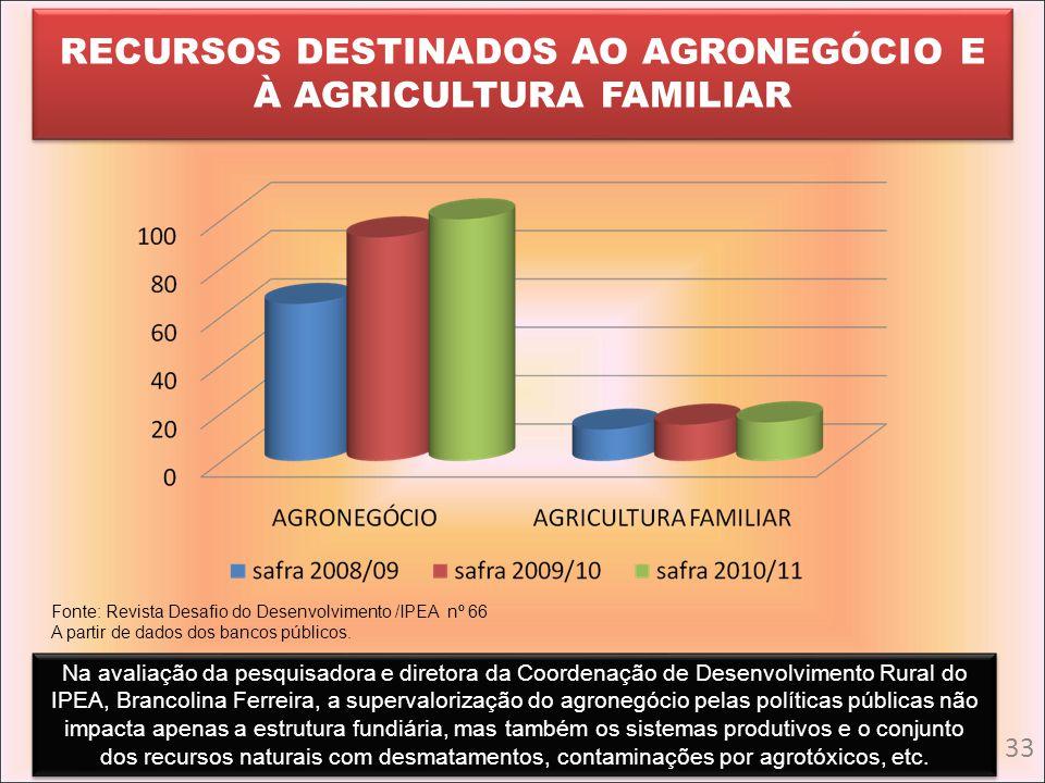 RECURSOS DESTINADOS AO AGRONEGÓCIO E À AGRICULTURA FAMILIAR Fonte: Revista Desafio do Desenvolvimento /IPEA nº 66 A partir de dados dos bancos público