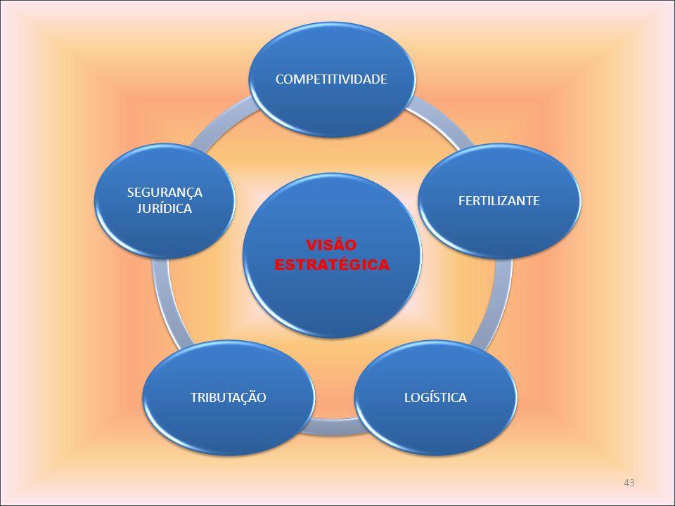43 VISÃO ESTRATÉGICA COMPETITIVIDADE FERTILIZANTE LOGÍSTICATRIBUTAÇÃO SEGURANÇA JURÍDICA