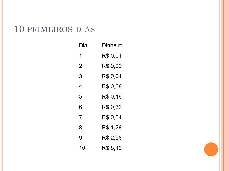 10 PRIMEIROS DIAS DiaDinheiro 1R$ 0,01 2R$ 0,02 3R$ 0,04 4R$ 0,08 5R$ 0,16 6R$ 0,32 7R$ 0,64 8R$ 1,28 9R$ 2,56 10R$ 5,12