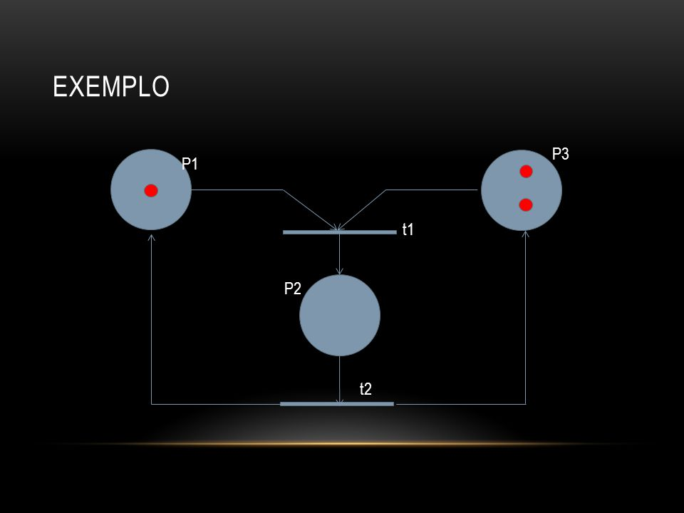 EXEMPLO t1 P2 P3 P1 t2