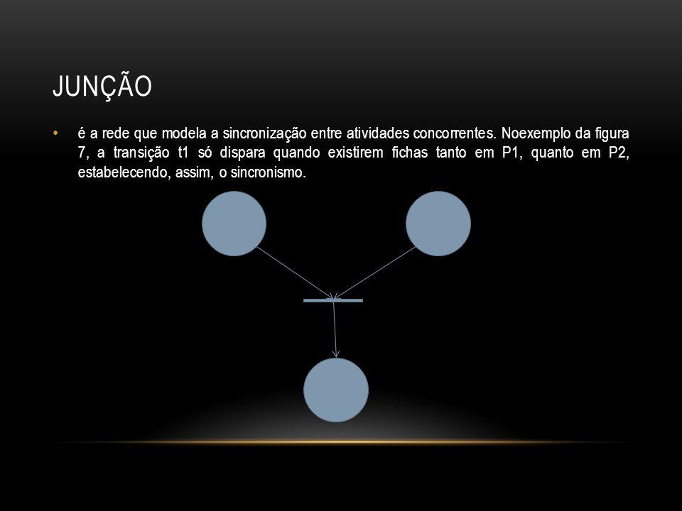 JUNÇÃO é a rede que modela a sincronização entre atividades concorrentes. Noexemplo da figura 7, a transição t1 só dispara quando existirem fichas tan
