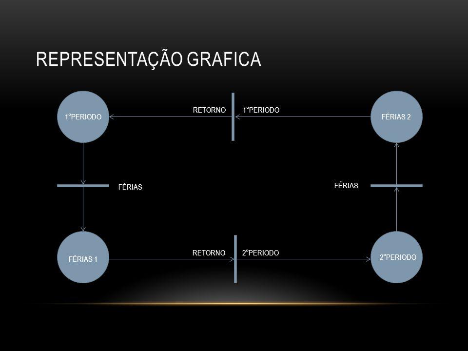 SEQUENCIAMENTO É a rede que representa a execução de uma ação, desde que uma determinada condição seja satisfeita.