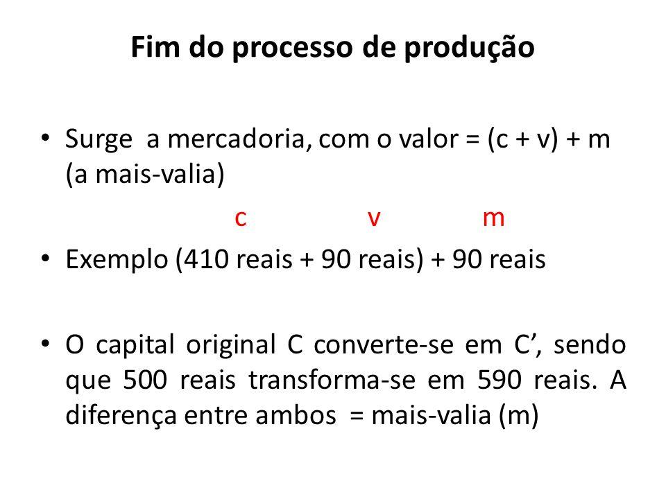 Fim do processo de produção Surge a mercadoria, com o valor = (c + v) + m (a mais-valia) c v m Exemplo (410 reais + 90 reais) + 90 reais O capital ori