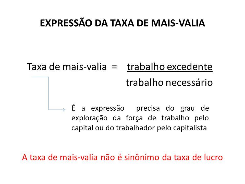 EXPRESSÃO DA TAXA DE MAIS-VALIA Taxa de mais-valia = trabalho excedente trabalho necessário É a expressão precisa do grau de exploração da força de tr
