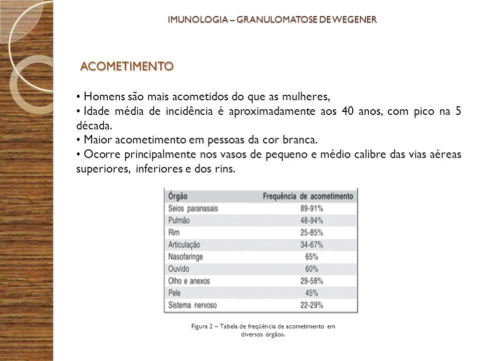PROGNÓSTICO O período médio de sobrevida, para a granulomatose de Wegener não tratada é de cinco meses, com taxa de sobrevida de 15% em um ano.