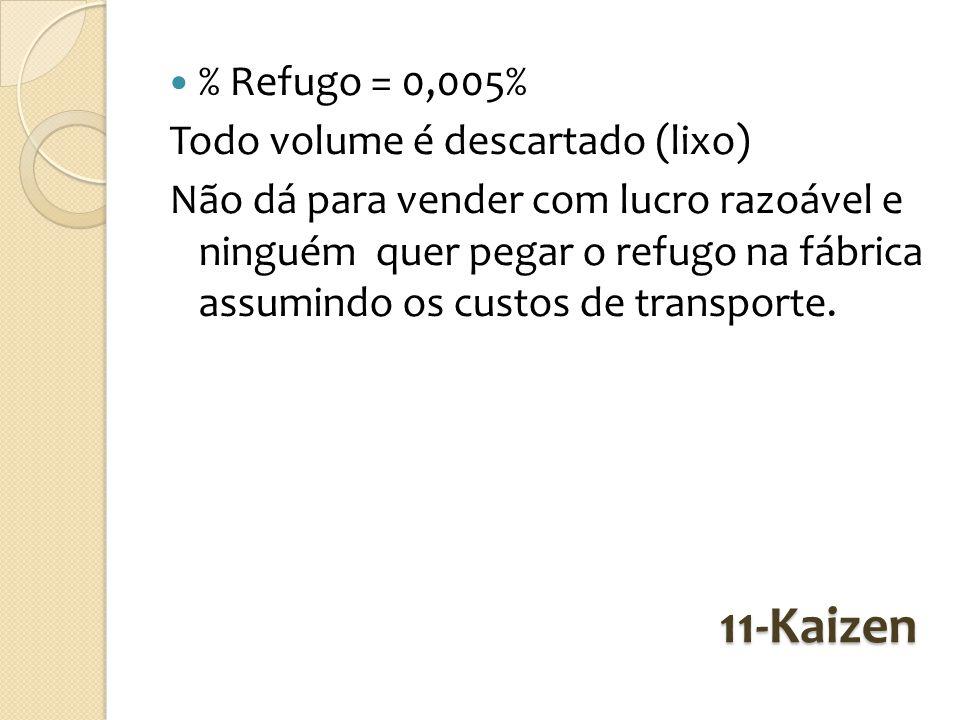 11-Kaizen % Refugo = 0,005% Todo volume é descartado (lixo) Não dá para vender com lucro razoável e ninguém quer pegar o refugo na fábrica assumindo o
