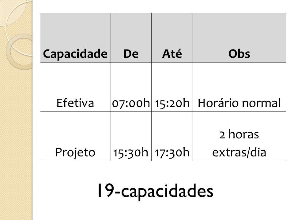 CapacidadeDeAtéObs Efetiva07:00h15:20hHorário normal Projeto15:30h17:30h 2 horas extras/dia 19-capacidades