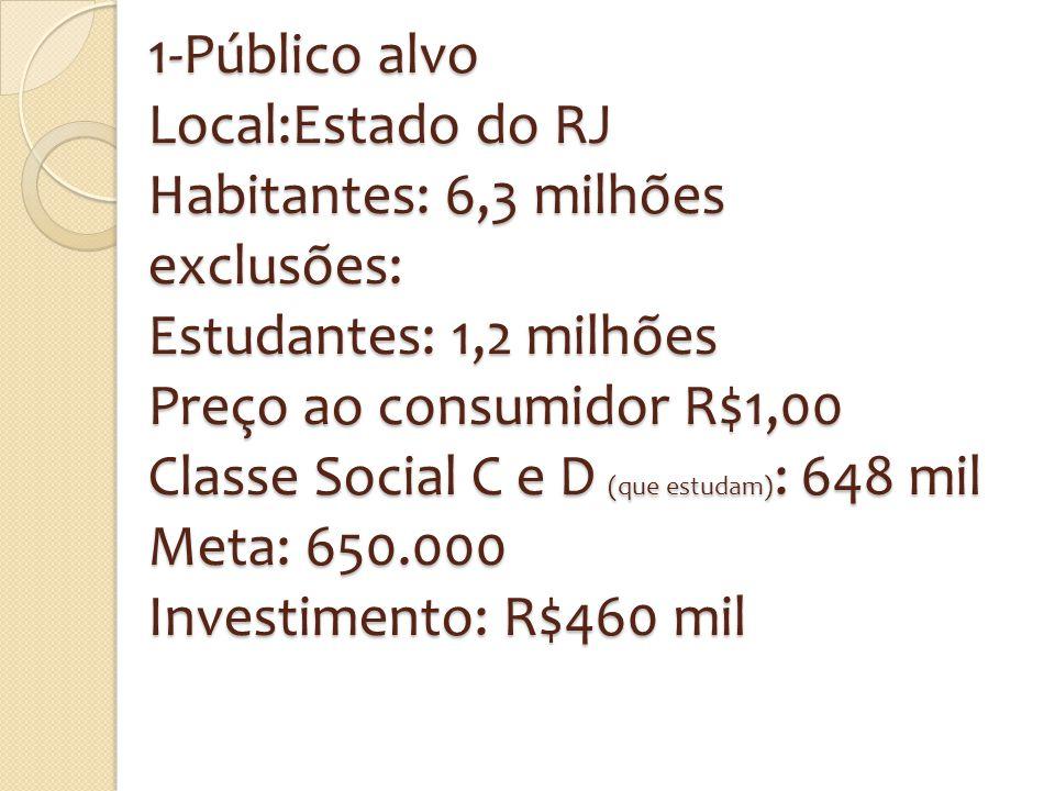 1-Público alvo Local:Estado do RJ Habitantes: 6,3 milhões exclusões: Estudantes: 1,2 milhões Preço ao consumidor R$1,00 Classe Social C e D (que estud