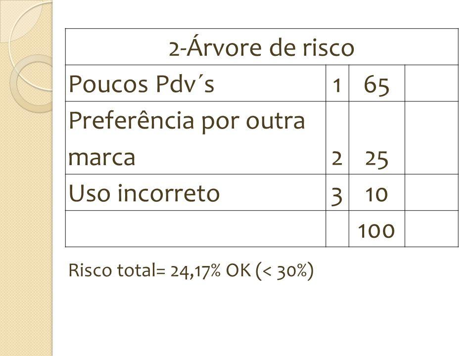 2-Árvore de risco Poucos Pdv´s 165 Preferência por outra marca225 Uso incorreto310 100 Risco total= 24,17% OK (< 30%)