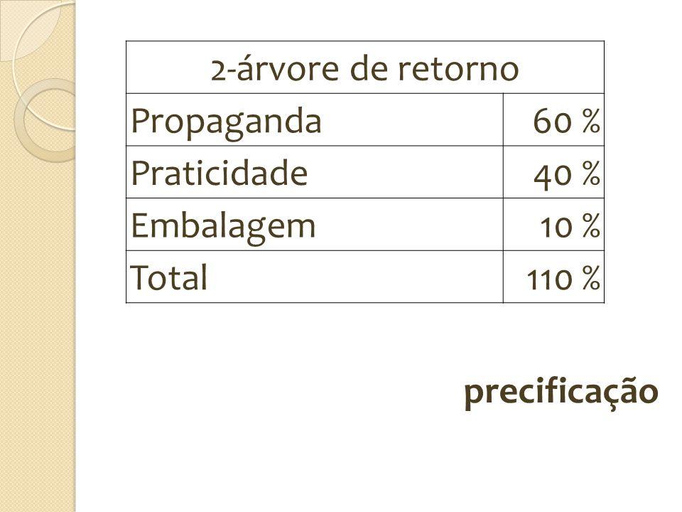 precificação 2-árvore de retorno Propaganda60 % Praticidade40 % Embalagem10 % Total110 %