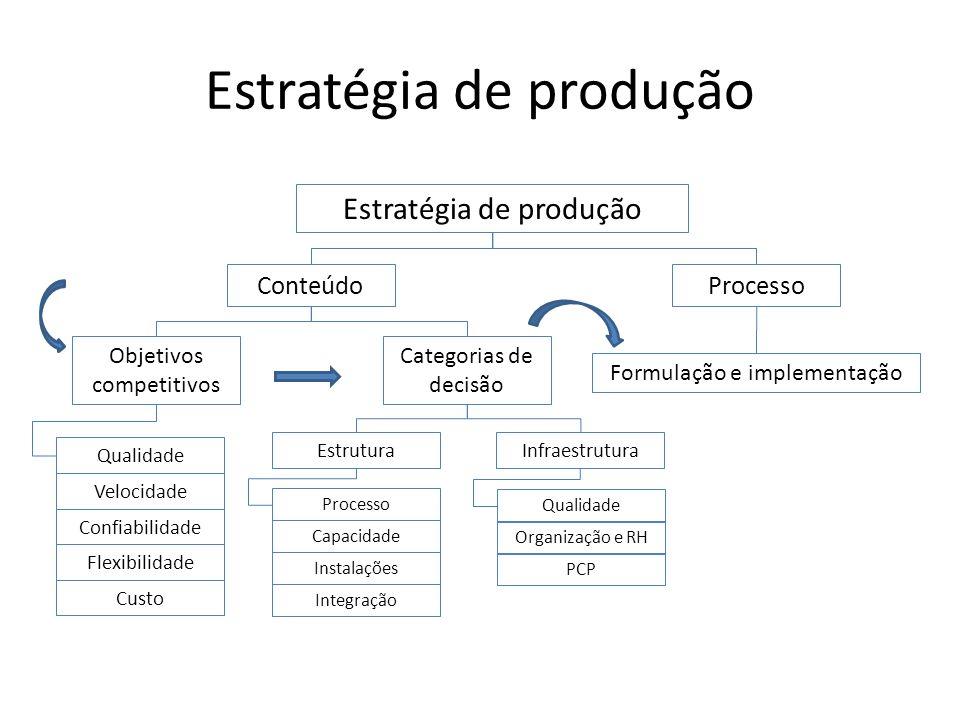 Estratégia de produção ConteúdoProcesso Objetivos competitivos Confiabilidade Qualidade Velocidade Flexibilidade Custo Categorias de decisão Estrutura