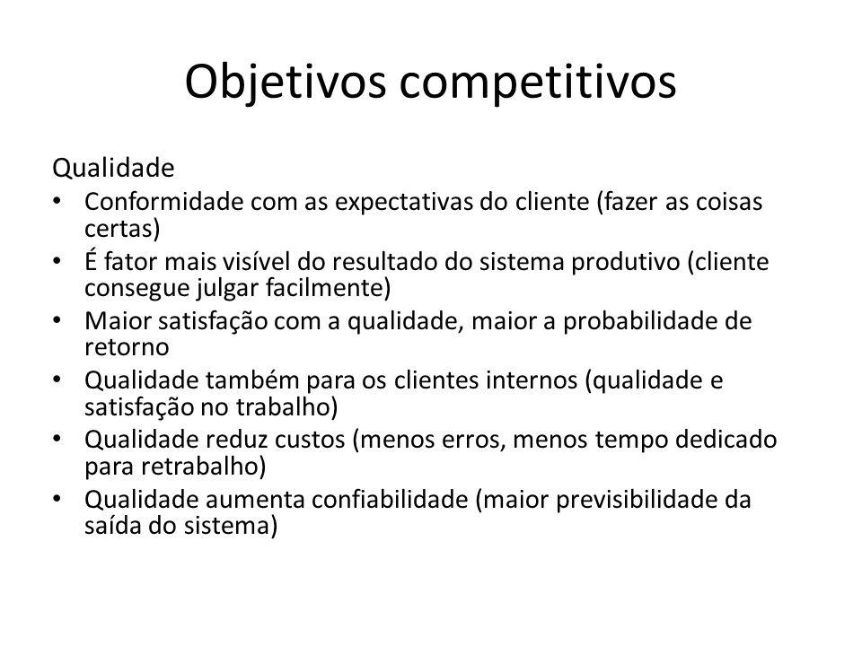 Objetivos competitivos Qualidade Conformidade com as expectativas do cliente (fazer as coisas certas) É fator mais visível do resultado do sistema pro