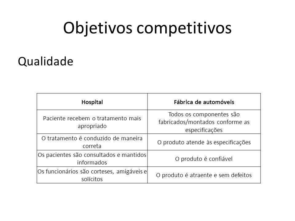 Objetivos competitivos Qualidade HospitalFábrica de automóveis Paciente recebem o tratamento mais apropriado Todos os componentes são fabricados/monta