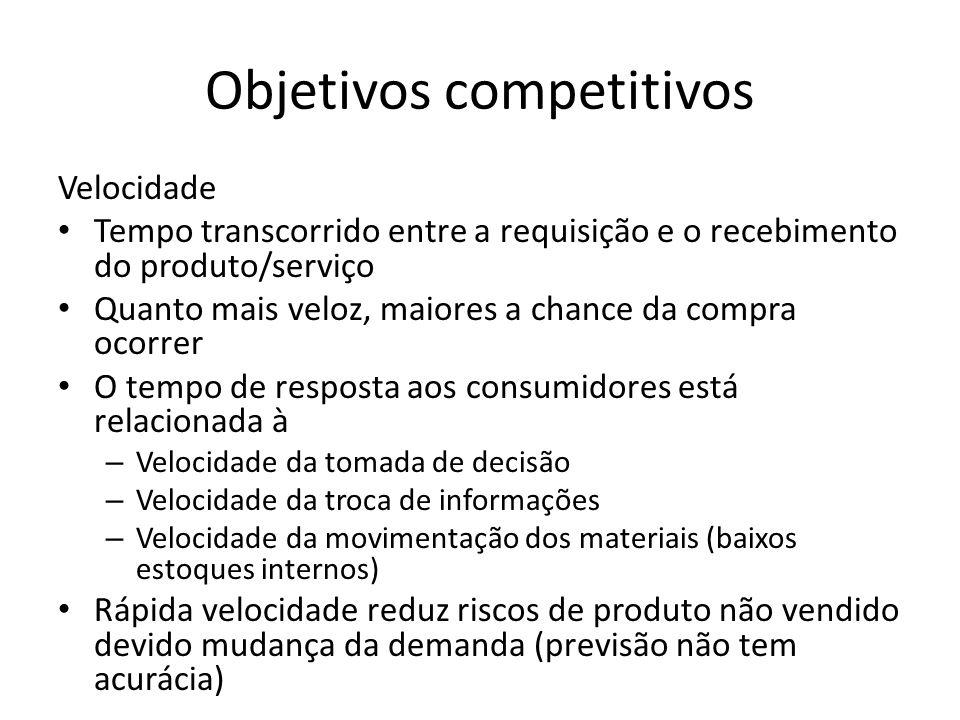 Objetivos competitivos Velocidade Tempo transcorrido entre a requisição e o recebimento do produto/serviço Quanto mais veloz, maiores a chance da comp