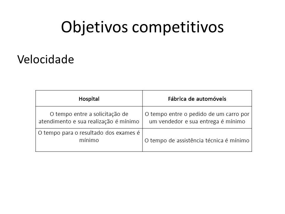 Objetivos competitivos Velocidade HospitalFábrica de automóveis O tempo entre a solicitação de atendimento e sua realização é mínimo O tempo entre o p