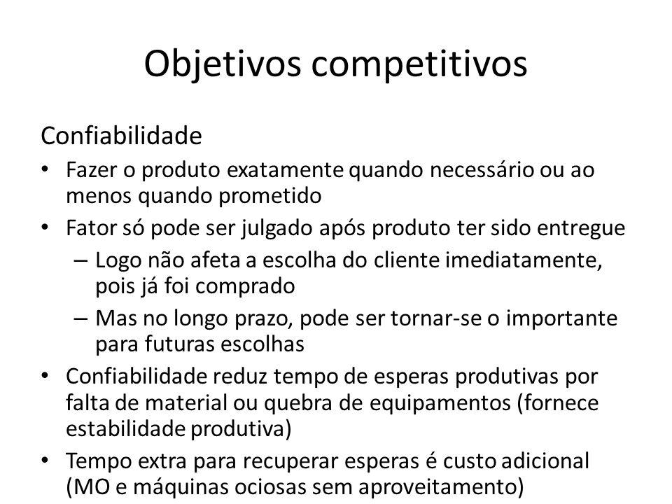 Objetivos competitivos Confiabilidade Fazer o produto exatamente quando necessário ou ao menos quando prometido Fator só pode ser julgado após produto