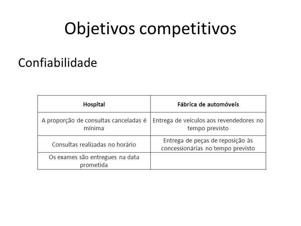 Objetivos competitivos Confiabilidade HospitalFábrica de automóveis A proporção de consultas canceladas é mínima Entrega de veículos aos revendedores